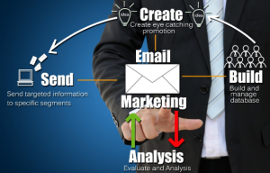 How to get mlm prospects online with email marketing