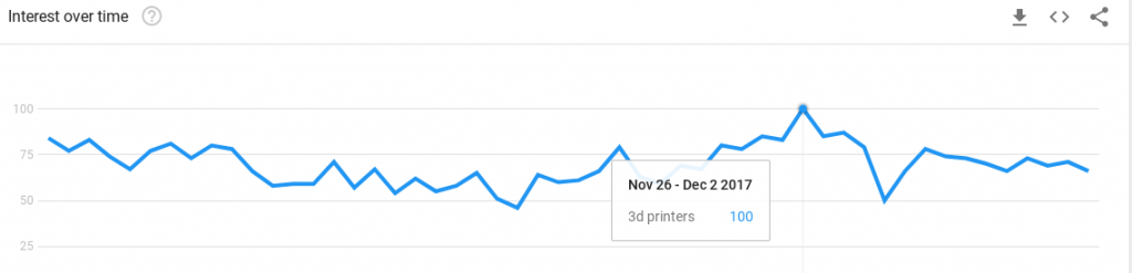 3d printer sales.